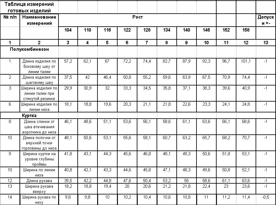 Размеры детских костюмов, таблица мер